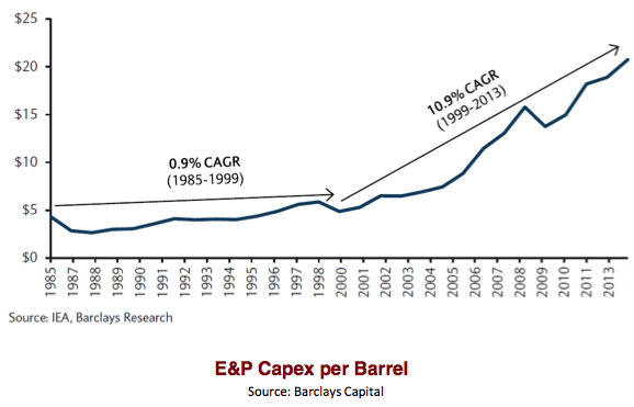 cost-of-oil-production-rising