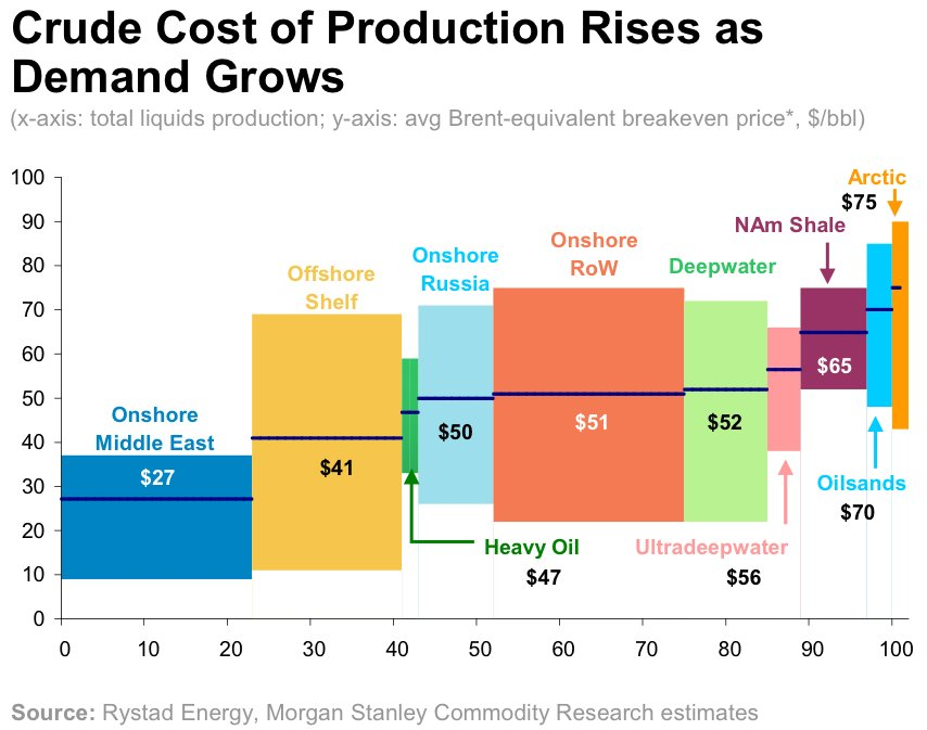 crude-oil-production-costs