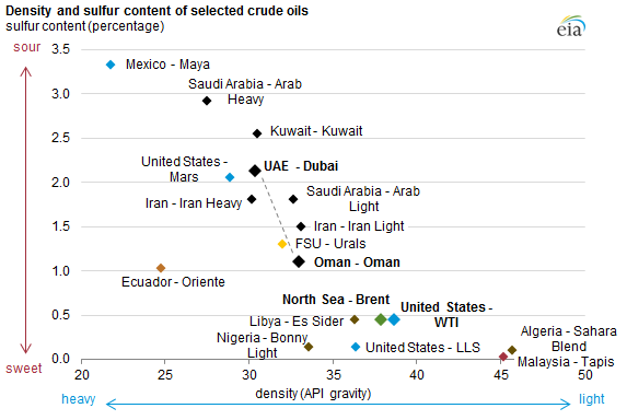 density-and-sulfur-content-of-selected-crude-oils