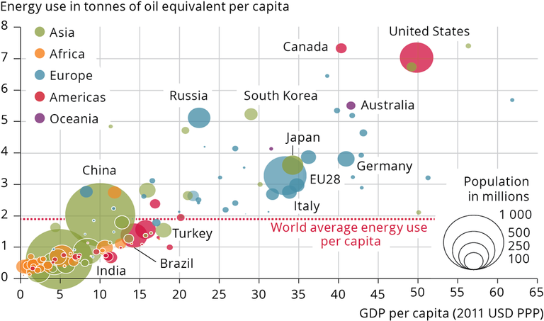energy-consumption-and-gdp-per-capita