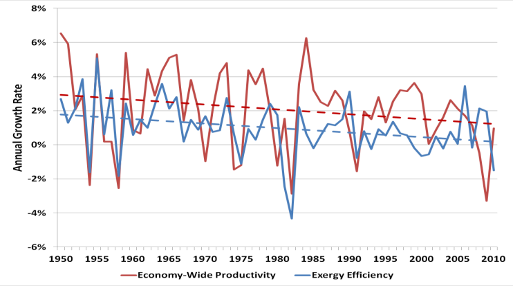 exergy-efficiency-and-economy-wide-productivity-us