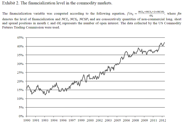 financialization-of-commodity-markets
