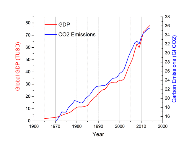 Global CO2 emissions and GDP since 1965.png