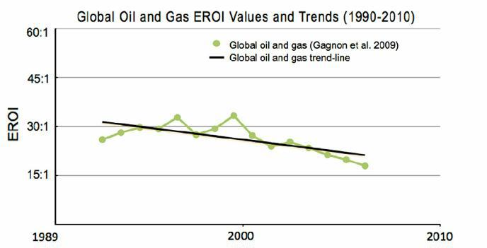 global-oil-and-gas-eroi-values-and-trends