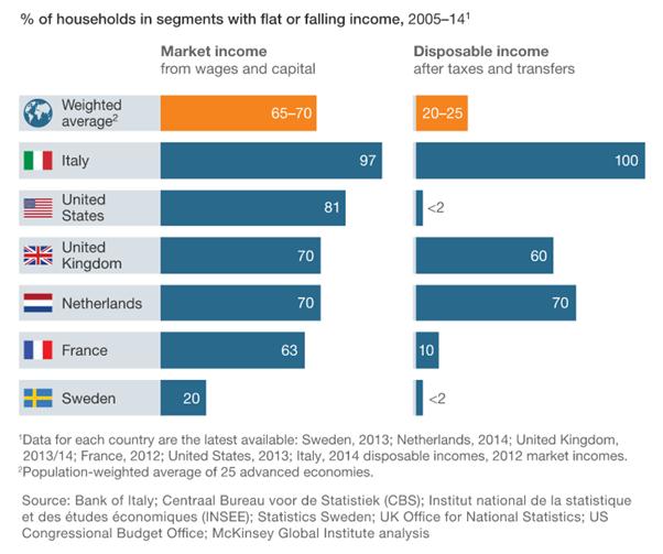 incomes-advanced-economies