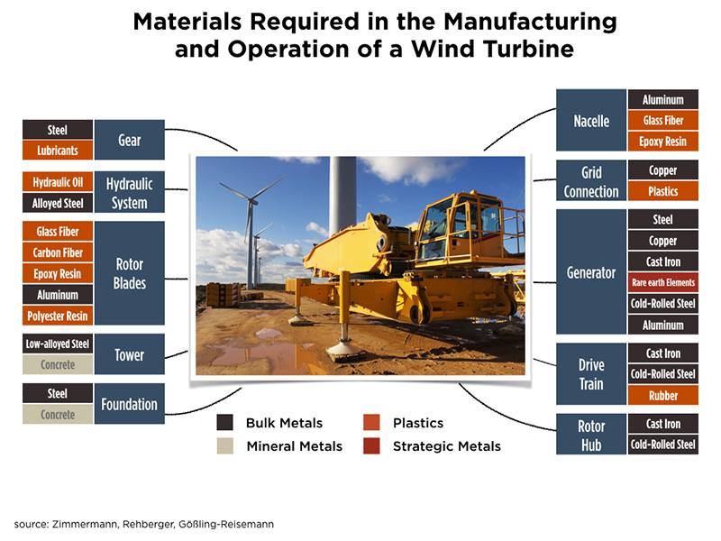 materials-for-wind-turbines