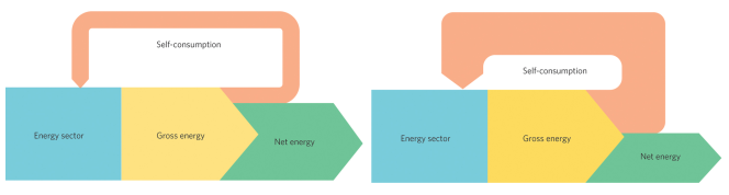 net-energy-analysis