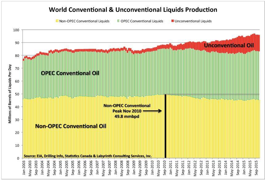 Oil production OPEC - Non-OPEC.jpg