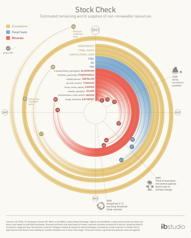 What is biophysical economics? | BiophysEco