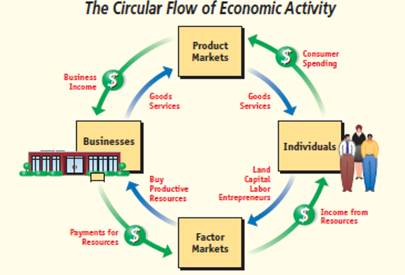the-circular-flow-of-economic-activity