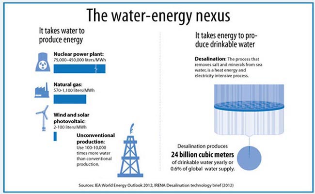 the-water-energy-nexus