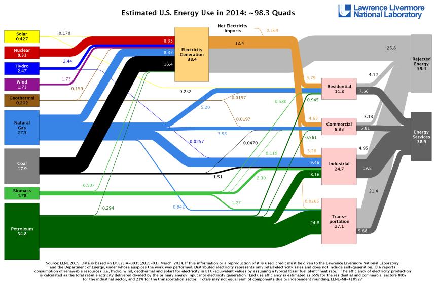 u-s-energy-use-2014