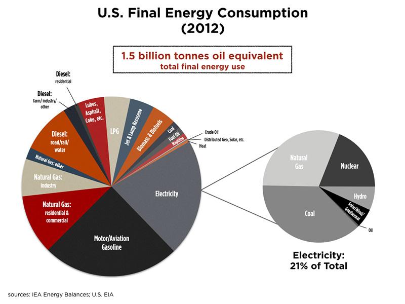 u-s-final-energy-consumption-2012