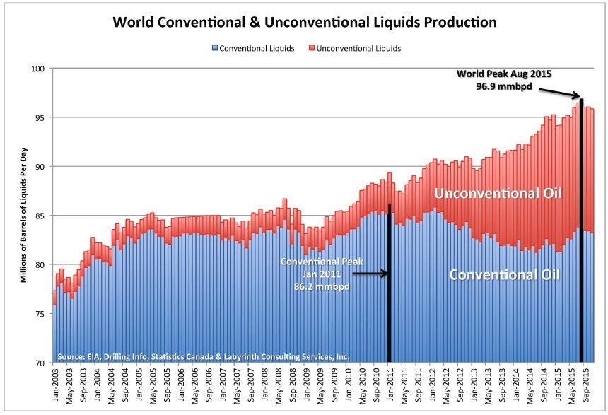 world-conventional-and-unconventional-liquids