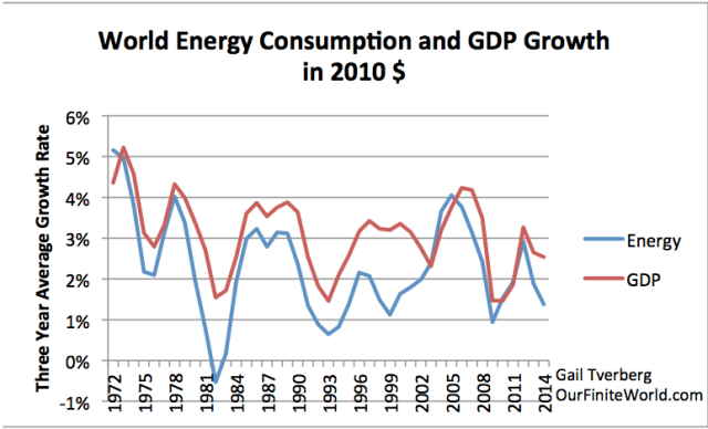world-energy-consumption-and-gdp-growth
