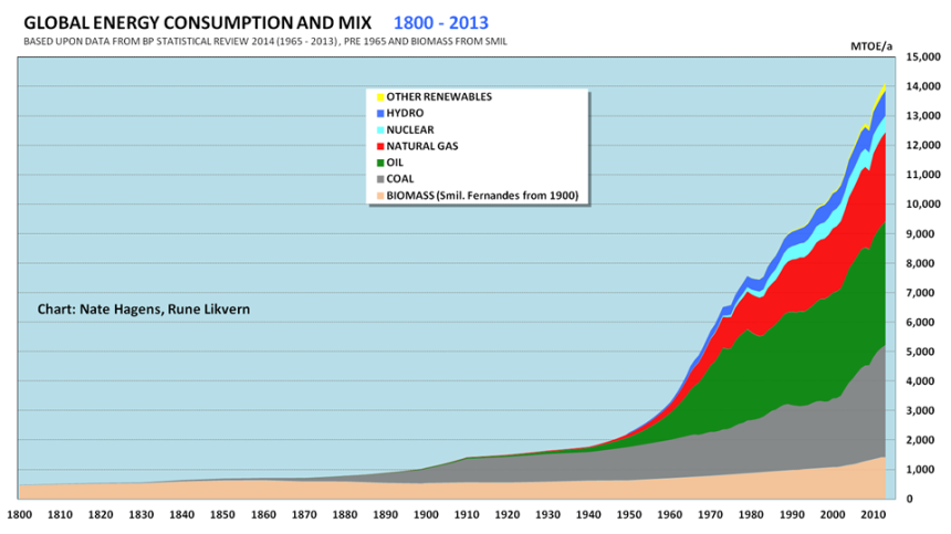 world-energy-consumption-and-mix