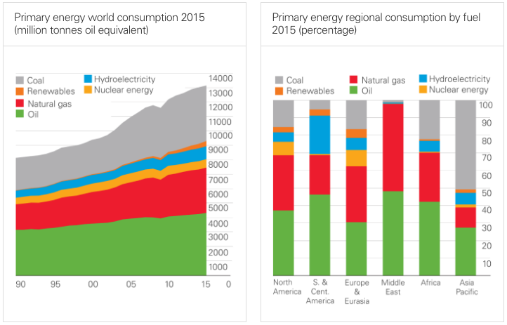 world-primary-energy-2015