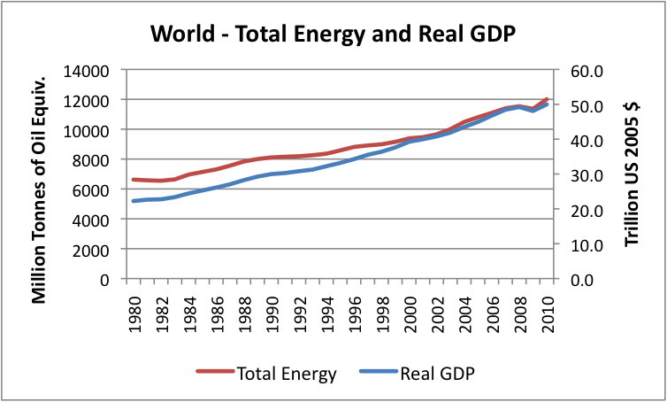 world-total-energy-and-real-gdp