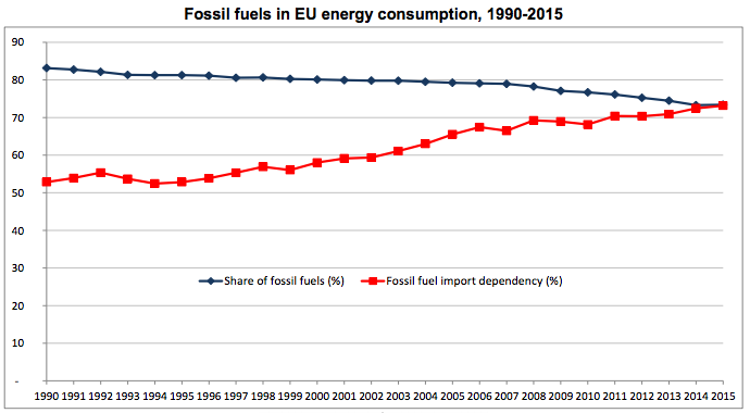 fossil-fuels-in-eu-energy-consumption