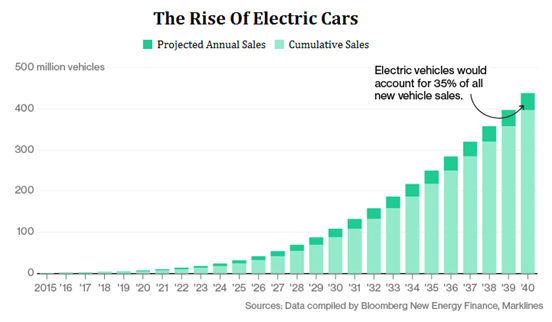 electric-car-sales