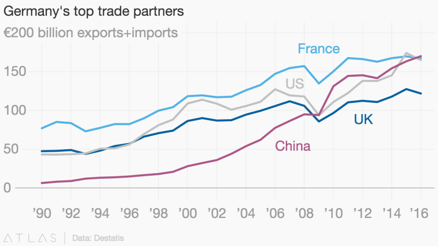 germany-trade-partners