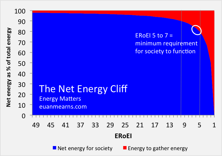 Net Energy Cliff - Euan Mearns