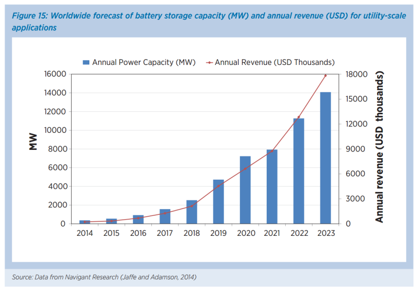 Global forecast battery storage